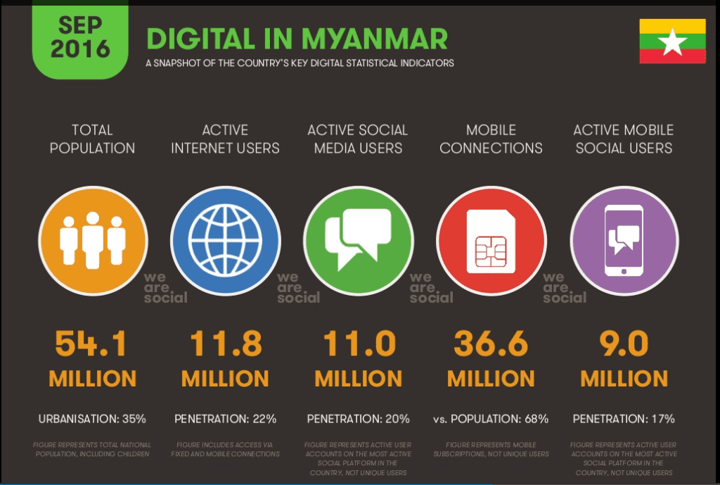 Internet Penetration in Myanmar 2016