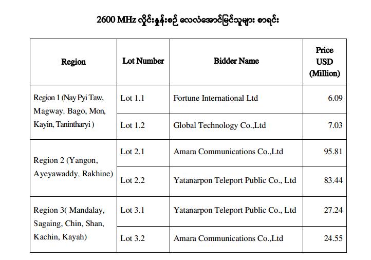 2600MHz Auction Bid Results 4G LTE