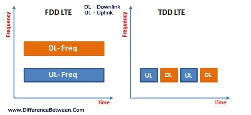 Myanmar TDD FDD LTE 4G