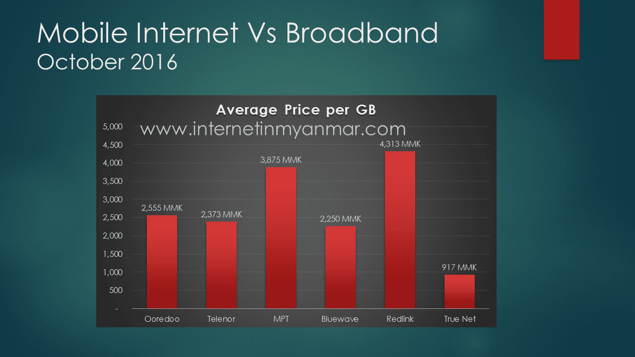 Average price GB service providers and mobile operators Myanmar True Net MPT Ooredoo Telenor Bluewave Redlink