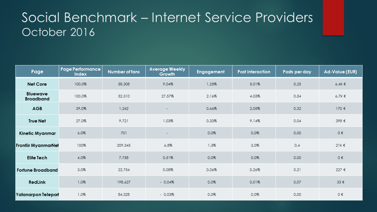 Social Media Marketing Benchmark: Internet Service Providers