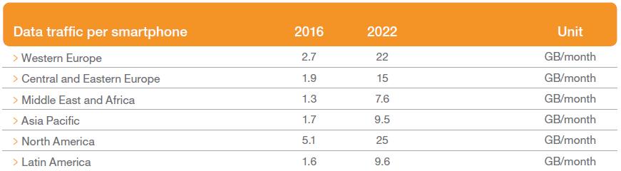 Ericsson Mobility Report Nov 16 - Smartphone Data Traffic