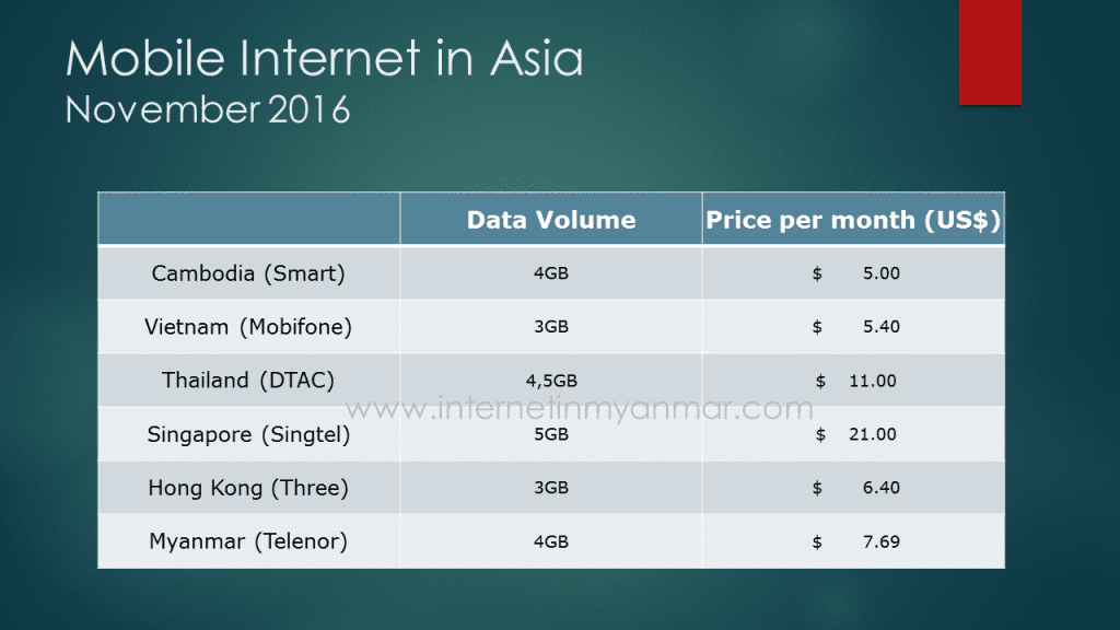 Broadband, Why is Internet so expensive in Myanmar?