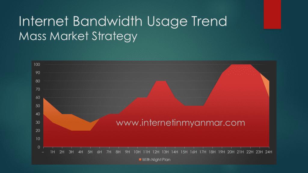 Bandwidth Trend Example Mobile Operator in Myanmar