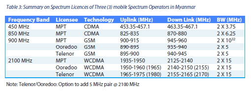 Mobile Operator Spectrum Allocation MPT Myanmar Ooredoo Telenor