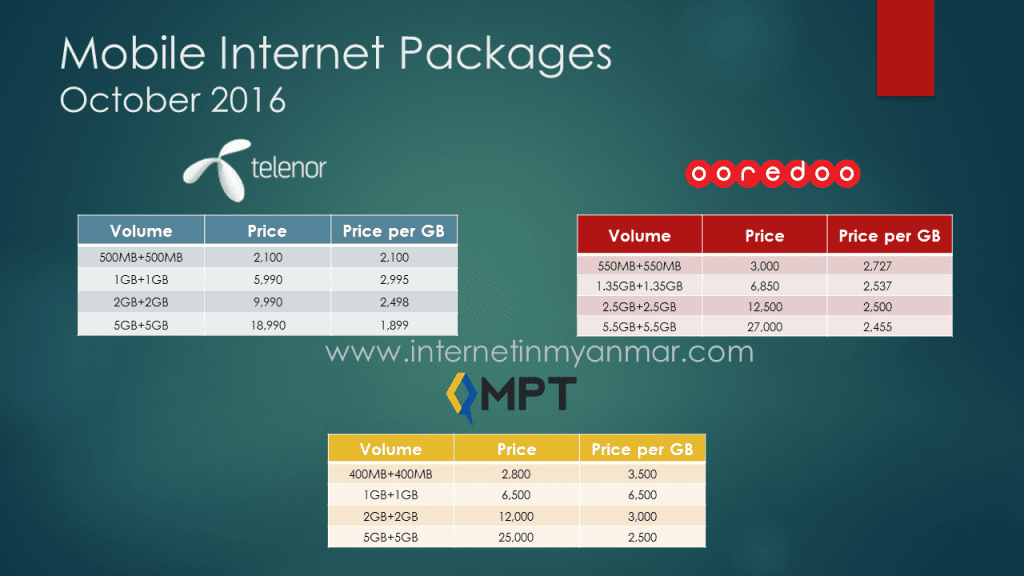 mobile operators Internet Plans Myanmar ooredoo mpt telenor