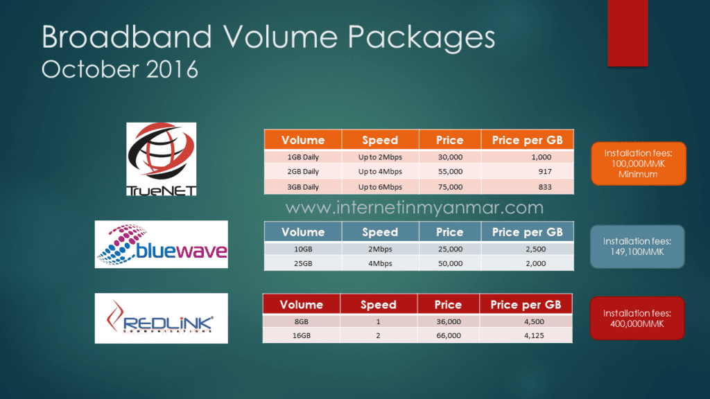 ISP Myanmar Volume Based Plans Redlink Bluewave TrueNet