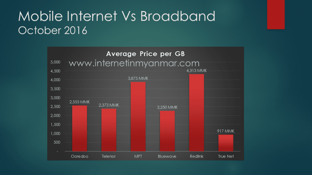 Average price GB service providers and mobile operators Myanmar True Net MPT Ooredoo Telenor Bluewave Redlink