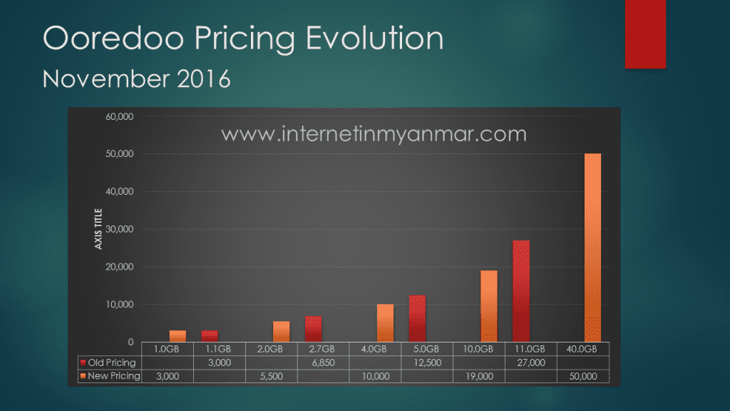 Mobile Internet in Myanmar Price Comparison