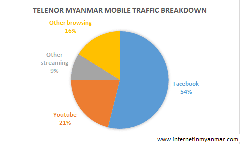 Mobile Data Traffic Telenor Myanmar