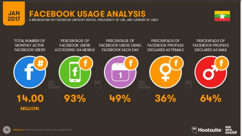 Myanmar Facebook Social Internet Users