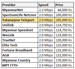 YTP FTTH new price broadband Yangon