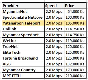 YTP FTTH new price broadband Yangon
