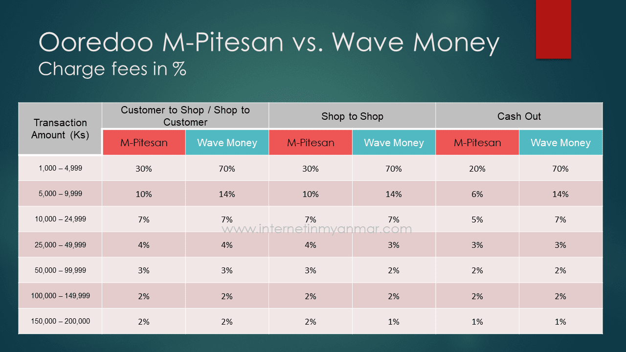 Mobile Money M-Pitesan Wave Money Ooredoo Telenor Myanmar