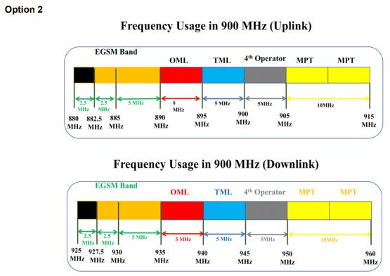 e-gsm, Myanmar opens consultation for E-GSM spectrum