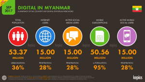 Myanmar to reach 28% Internet penetration and 15 million users