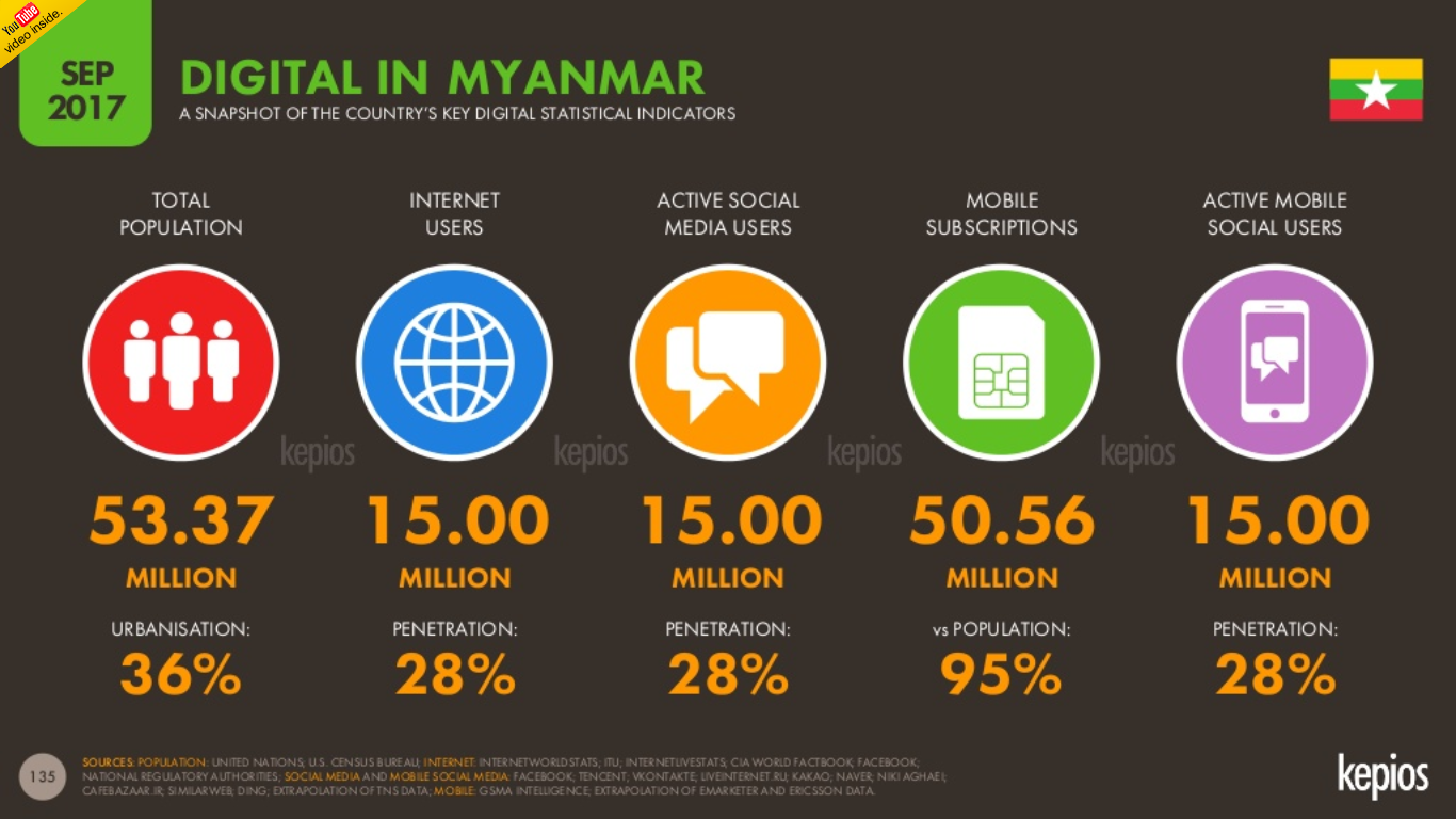 Myanmar to reach 28% Internet penetration and 15 million