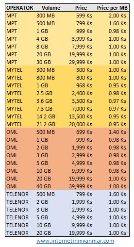 MPT Ooredoo Telenor Mytel 4G 3G Mobile Data Prices in Myanmar