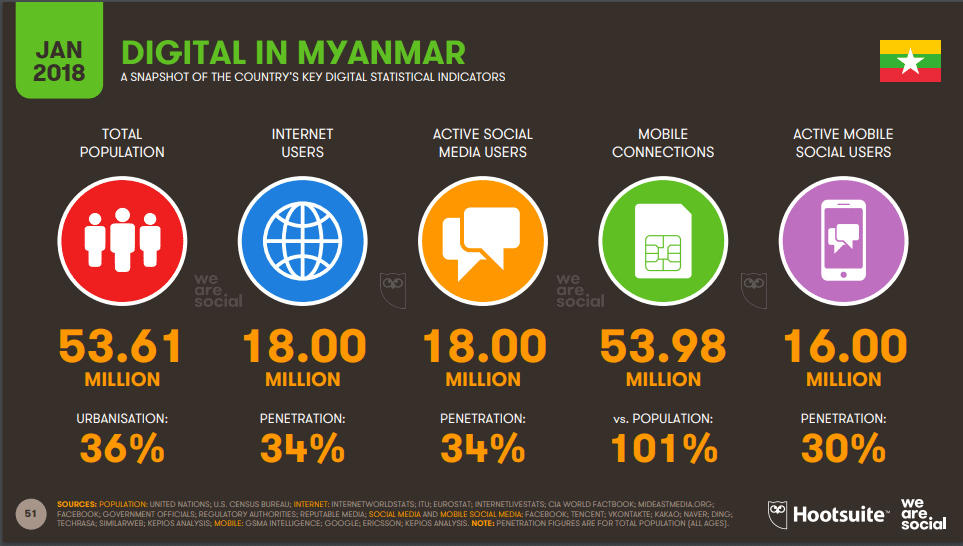 internet in myanmar penetration