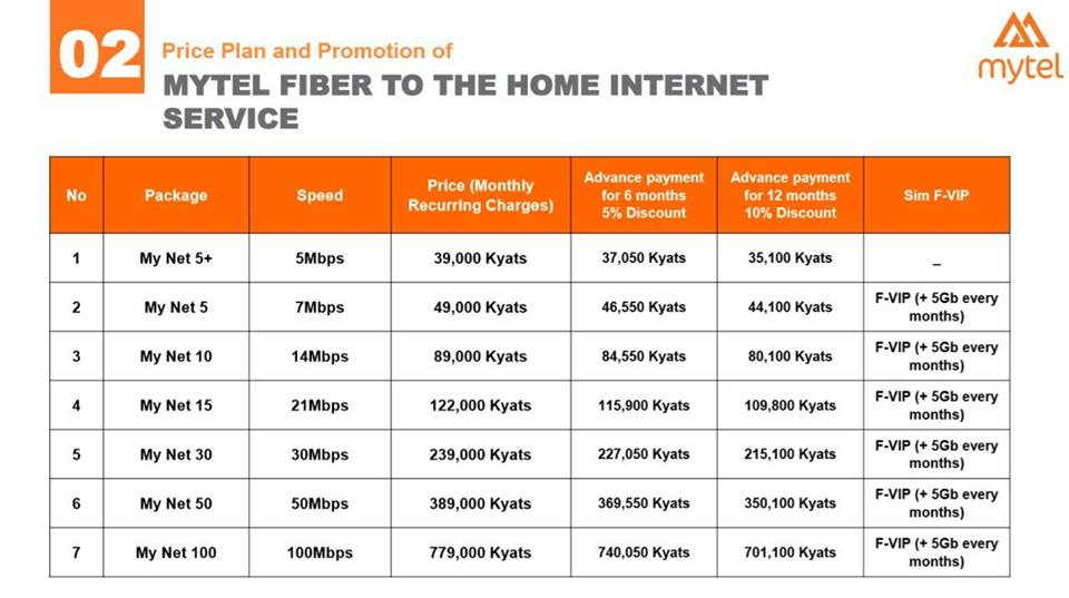 Home Broadband Plans in Myanmar – Nov 2018 - Internet in Myanmar