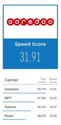 Ooredoo 4G LTE Myanmar Internet Mobile Performance Ookla
