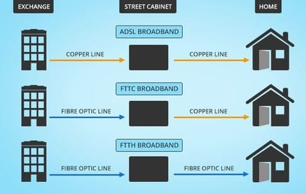 FTTH FTTB Fiber Business Internet Broadband