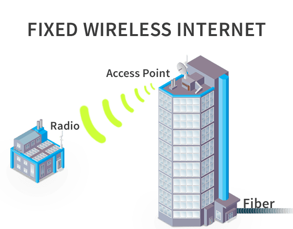 Fixed Wireless Internet Myanmar