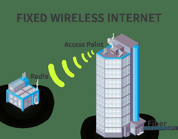 Fixed Wireless Internet Myanmar