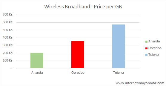 Home Broadband, Home Broadband Internet in Myanmar – Sept 2020