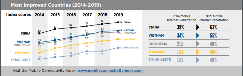 GSMA Internet Penetration Myanmar Report